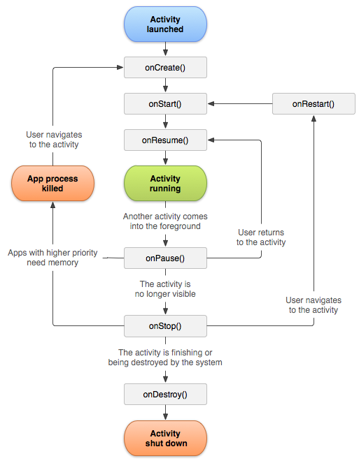 ciclo de vida de android