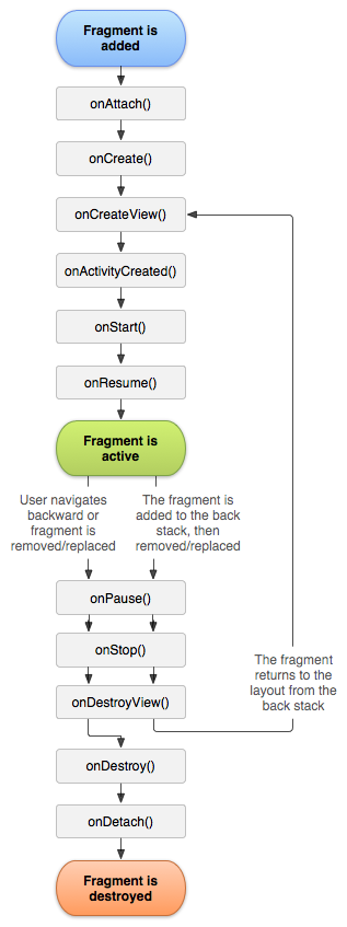 Fragment Lifecycle